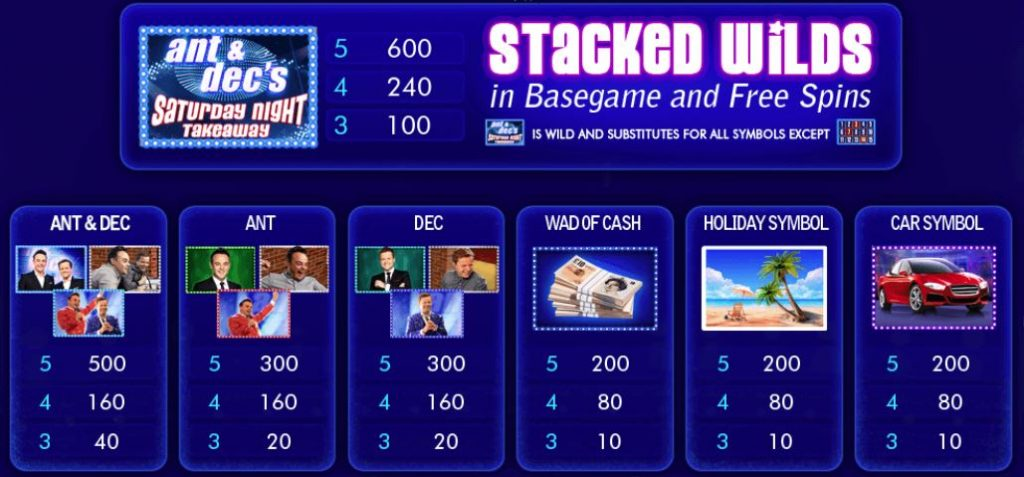 Ant and Dec's Saturday Night Takeaway - Paytable