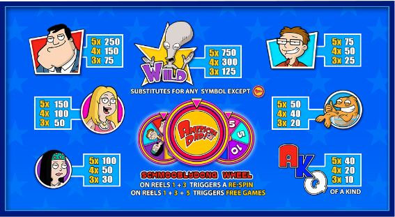 American Dad slot paytable