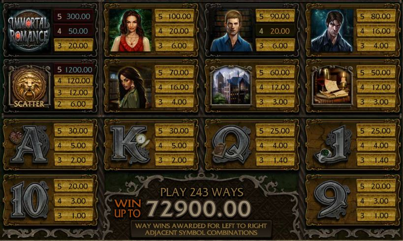 Immortal Romance Slot - Paytable