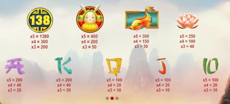 Dragon's Luck Paytable