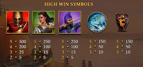 Age of Gods God of Storms Paytable