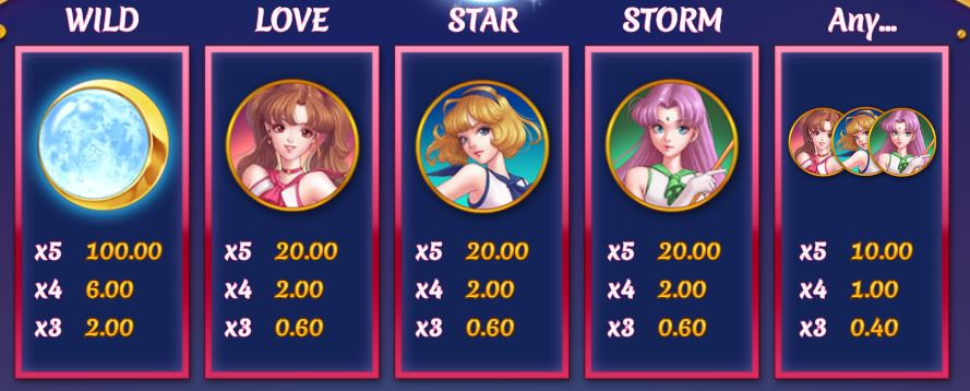 Moon Princess Slot Paytable