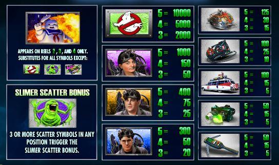 Ghostbusters Triple Slime Paytable