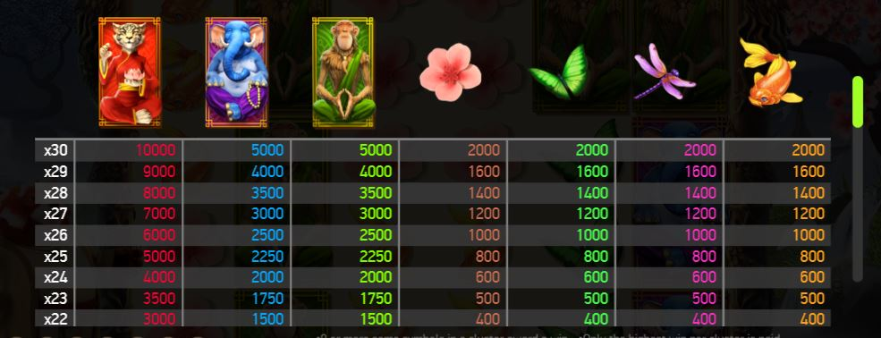 Legend of Shangri-La Slot Paytable