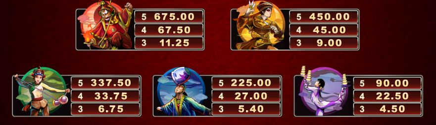 Six Acrobats Slot Paytable