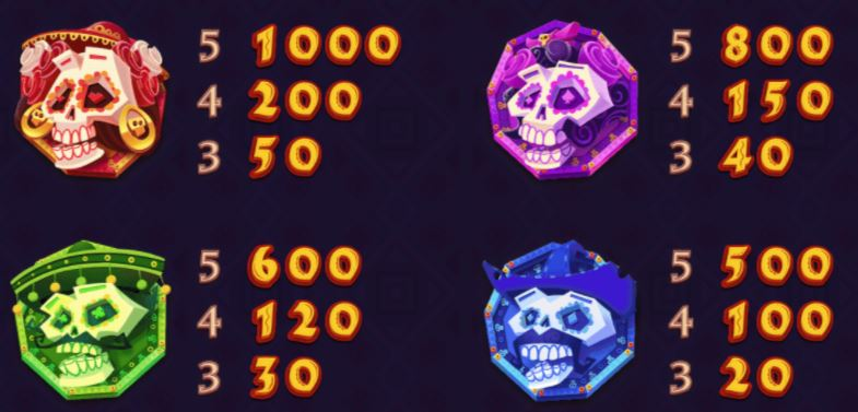Pumpkin Smash Slot Paytable