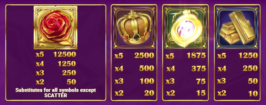 Gold King Slot Paytable - High Paying Symbols