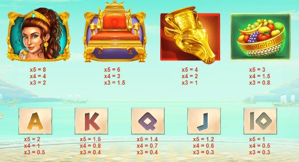 Midas Gold Slot Paytable