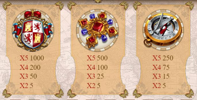 Sails of Gold Slot - Paytable