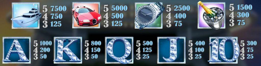 Mega Glam Life Slot - Paytable