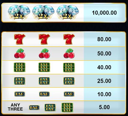 Diamond Empire Slot - Paytable