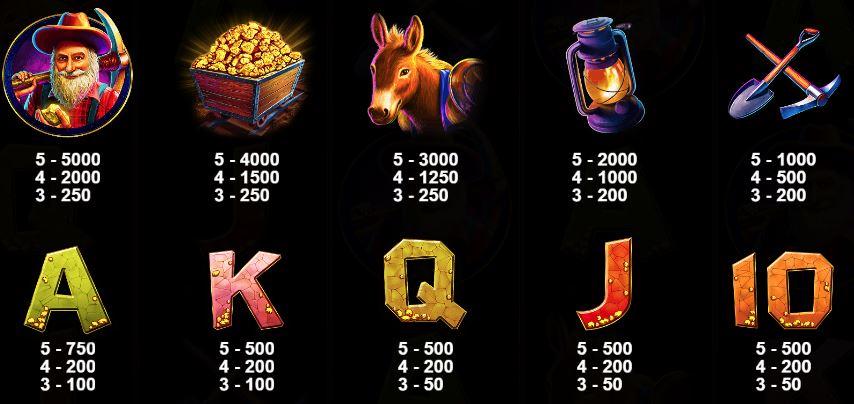 Gold Rush Slot - Paytable