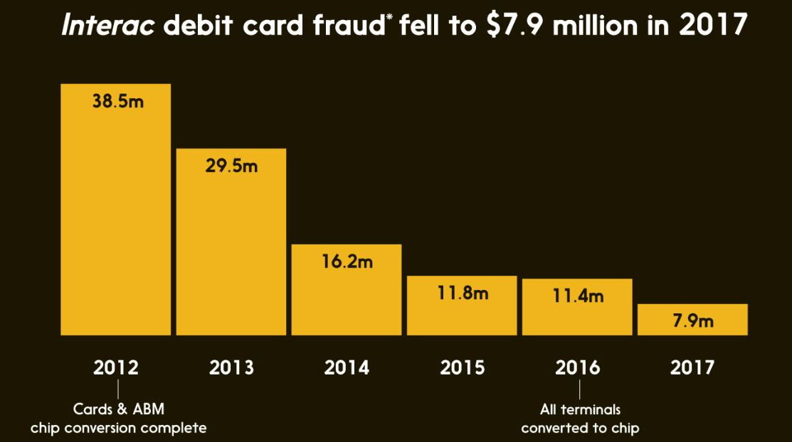 Interac casino banking - fraud