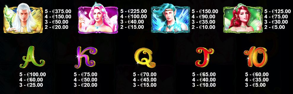 Pixie Wings Slot - Paytable