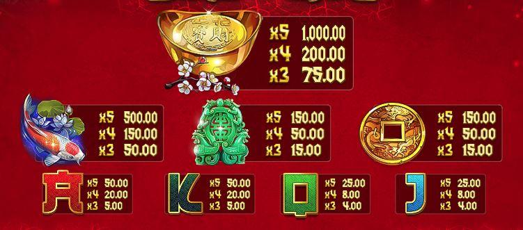 Dragon Kings Slot - Paytable