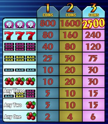 Lucky Diamonds Slot Paytable