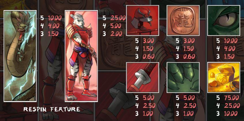 Samurai Ken Slot Paytable