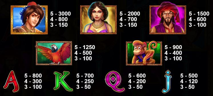 3 Genie Wishes Slot - Paytable