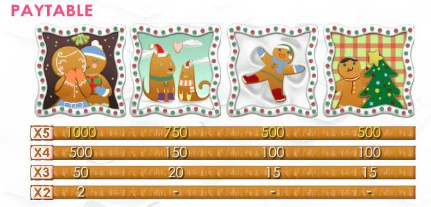 Gingerbread Lane Slot - Paytable