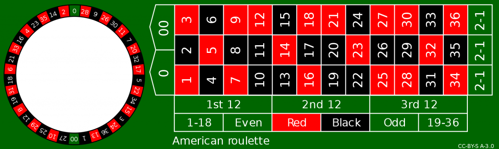 american roulette layout