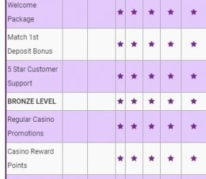 CanPlay Casino rewards page